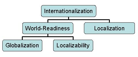 Understanding Internationalization – Globalization Step-by-Step